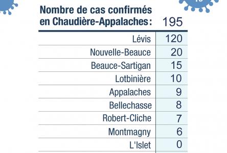 Quatorze nouveaux cas de COVID-19 dans Chaudière-Appalaches