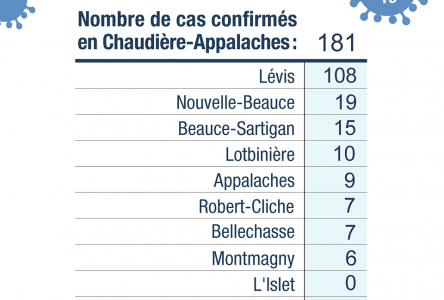 Bond de 23 cas de COVID-19 dans Chaudière-Appalaches