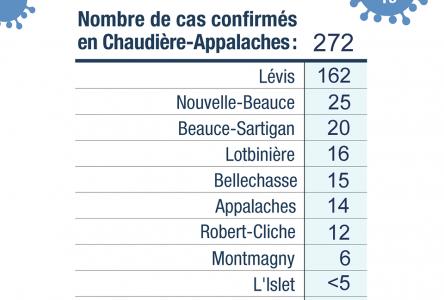 Chaudière-Appalaches s'approche des 300 cas de COVID-19