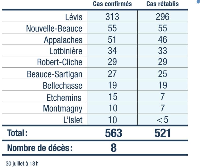 Six nouveaux cas en Chaudière-Appalaches