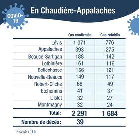 67 nouveaux cas confirmés en Chaudière-Appalaches