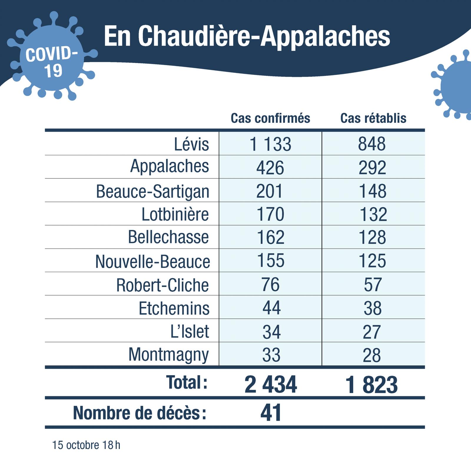 64 nouveaux cas confirmés en Chaudière-Appalaches