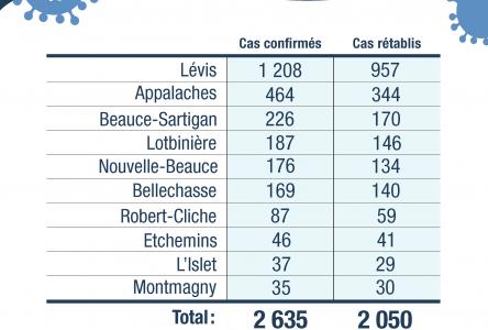 48 nouveaux cas confirmés en Chaudière-Appalaches