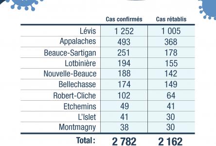 98 nouveaux cas confirmés en Chaudière-Appalaches