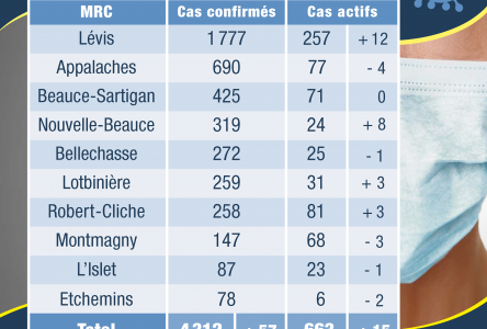 57 nouveaux cas confirmés en Chaudière-Appalaches