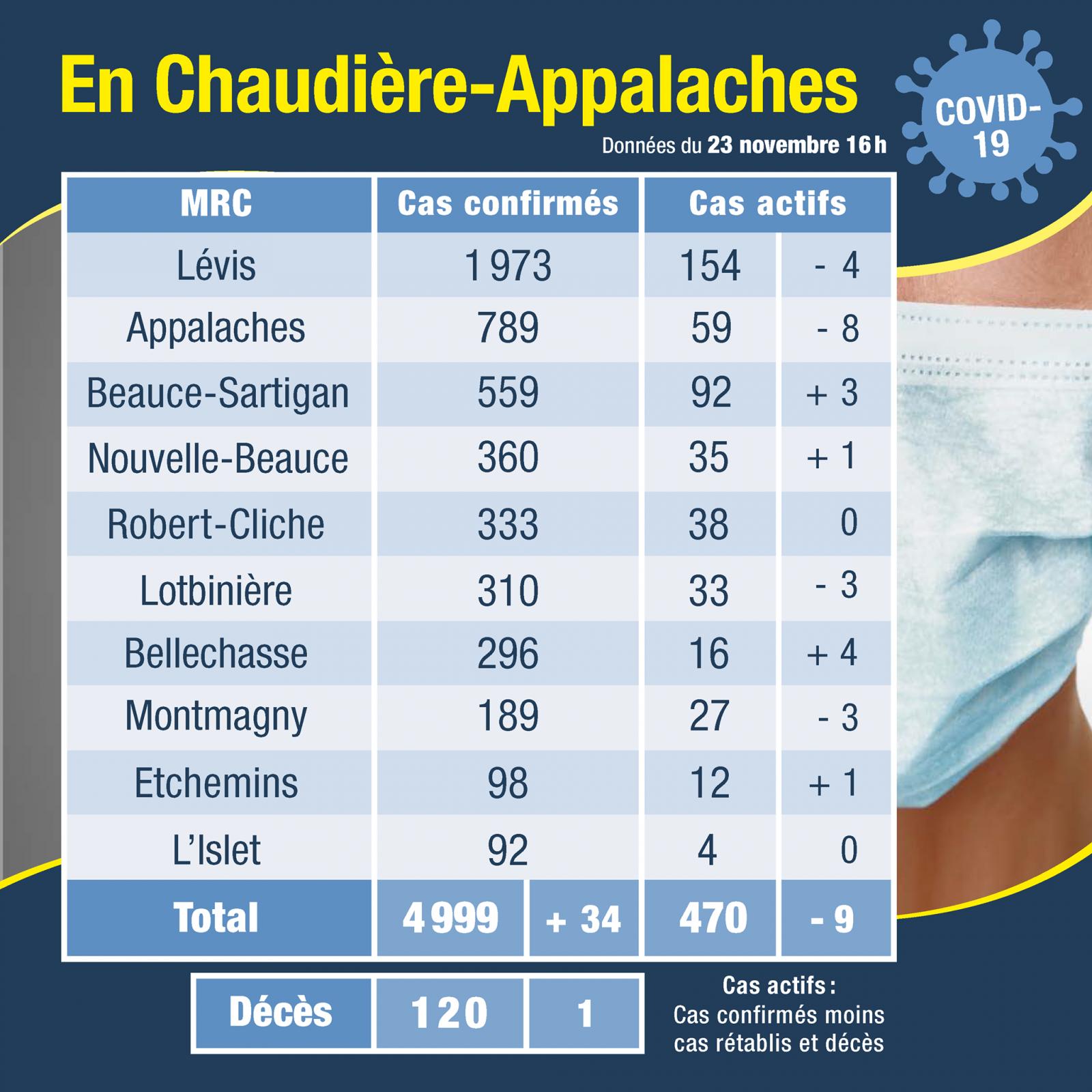 Deux cas actifs chez les usagers et sept cas actifs chez les travailleurs de l'Hôpital de Montmagny