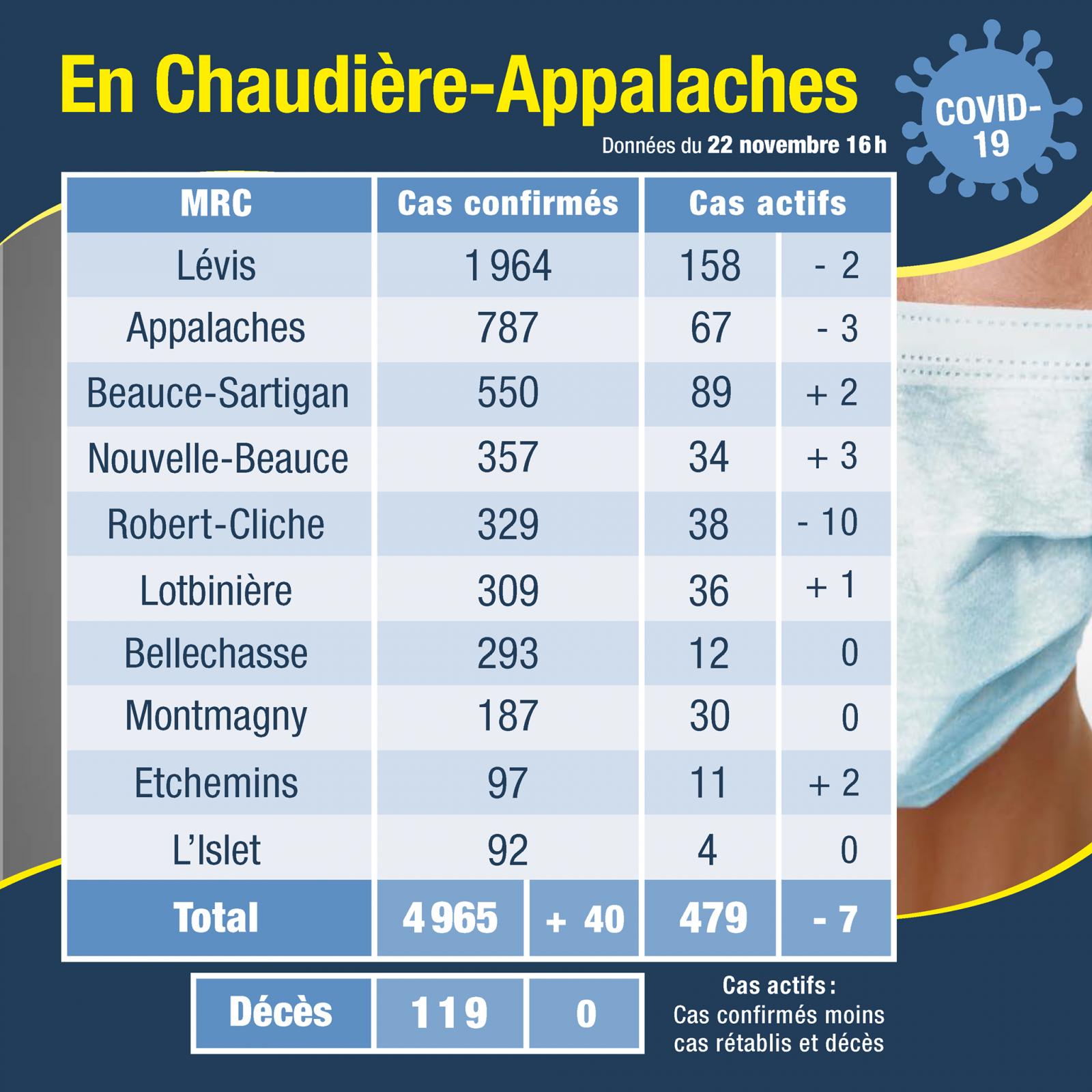 40 cas confirmés pour Chaudière-Appalaches