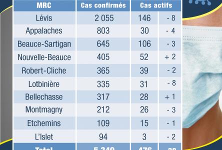 23 cas confirmés en Chaudière-Appalaches