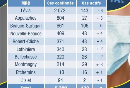 59 nouveaux cas confirmés en Chaudière-Appalaches