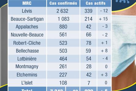 Aucun nouveau cas de coronavirus dans les MRC de Montmagny et de L'Islet