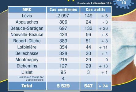 130 cas confirmés en Chaudière-Appalaches