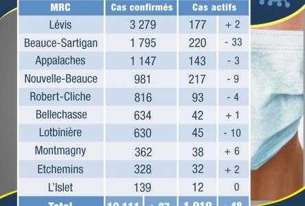 Six cas supplémentaires dans la MRC de Montmagny