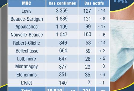 29 cas actifs dans la MRC de Montmagny et 2 dans la MRC de L'Islet