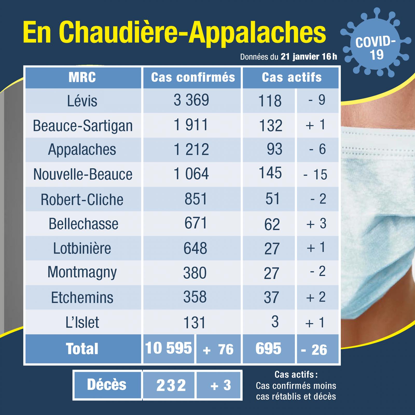 27 cas actifs dans la MRC de Montmagny et 3 dans la MRC de L'Islet