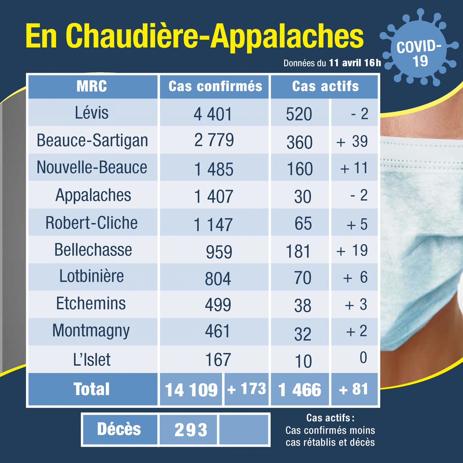 32 cas actifs dans la MRC de Montmagny