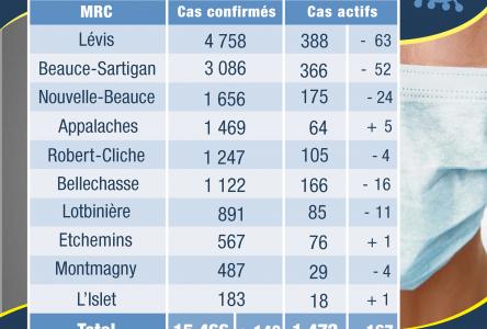 29 cas actifs dans la MRC de Montmagny et 18 dans la MRC de L'Islet