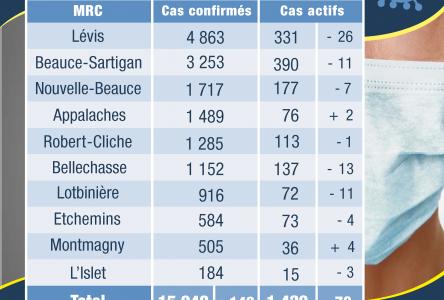 36 cas actifs dans la MRC de Montmagny et 15 cas dans la MRC de L'Islet