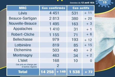 Deux nouveaux cas actifs dans la MRC de Montmagny