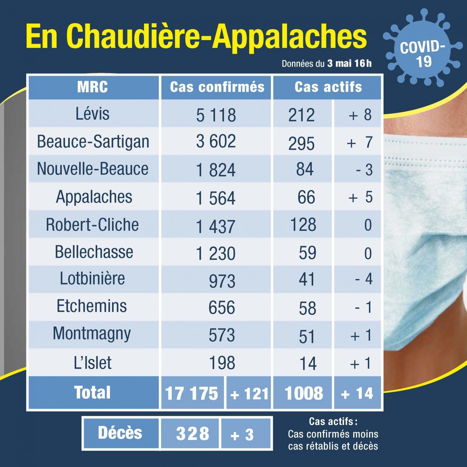 Un décès au CHSLD de Montmagny