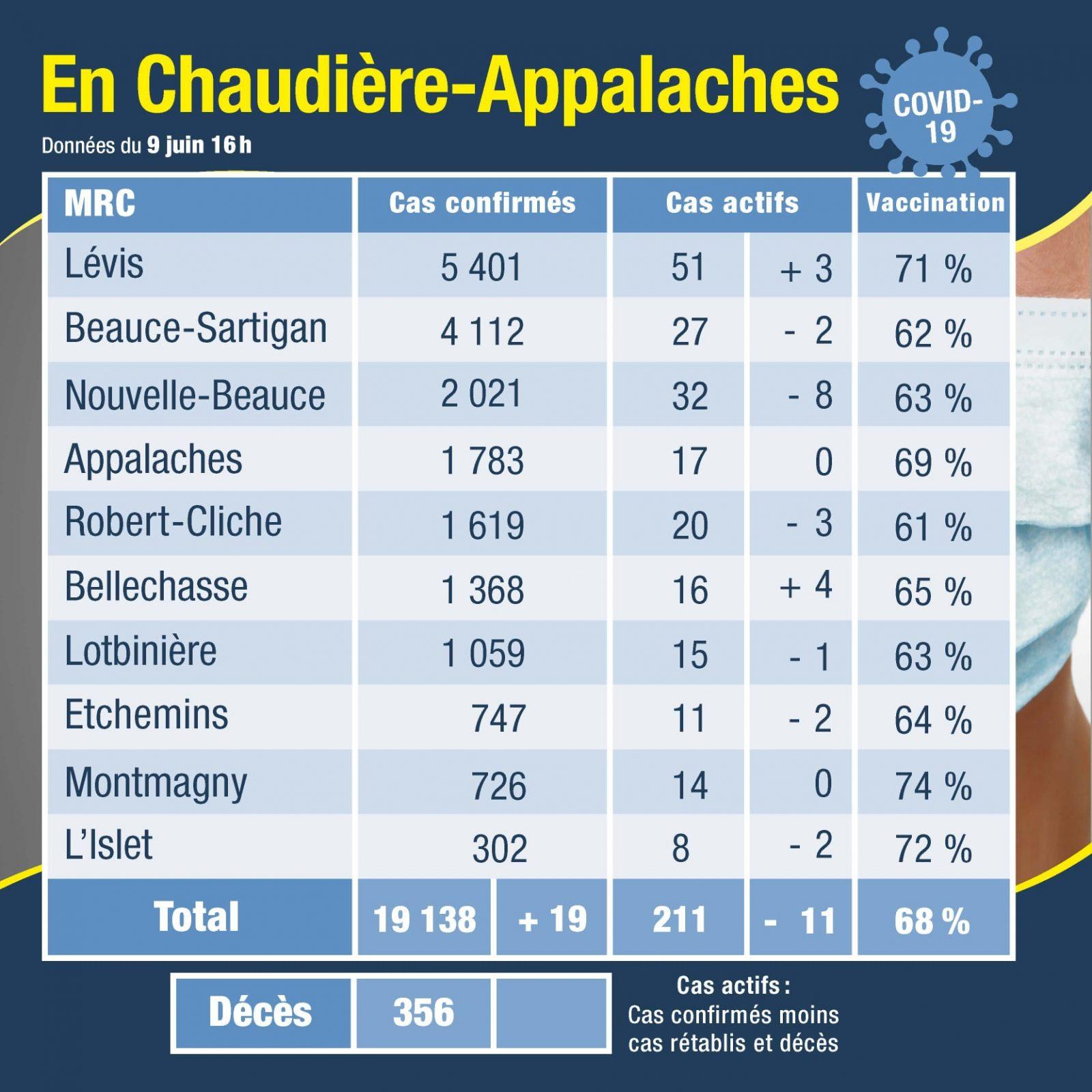 19 nouveaux cas en Chaudière-Appalaches
