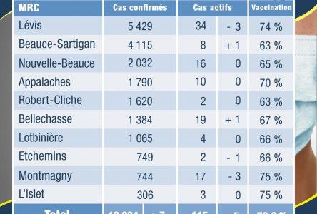17 cas actifs dans la MRC de Montmagny et 3 dans la MRC de L'Islet
