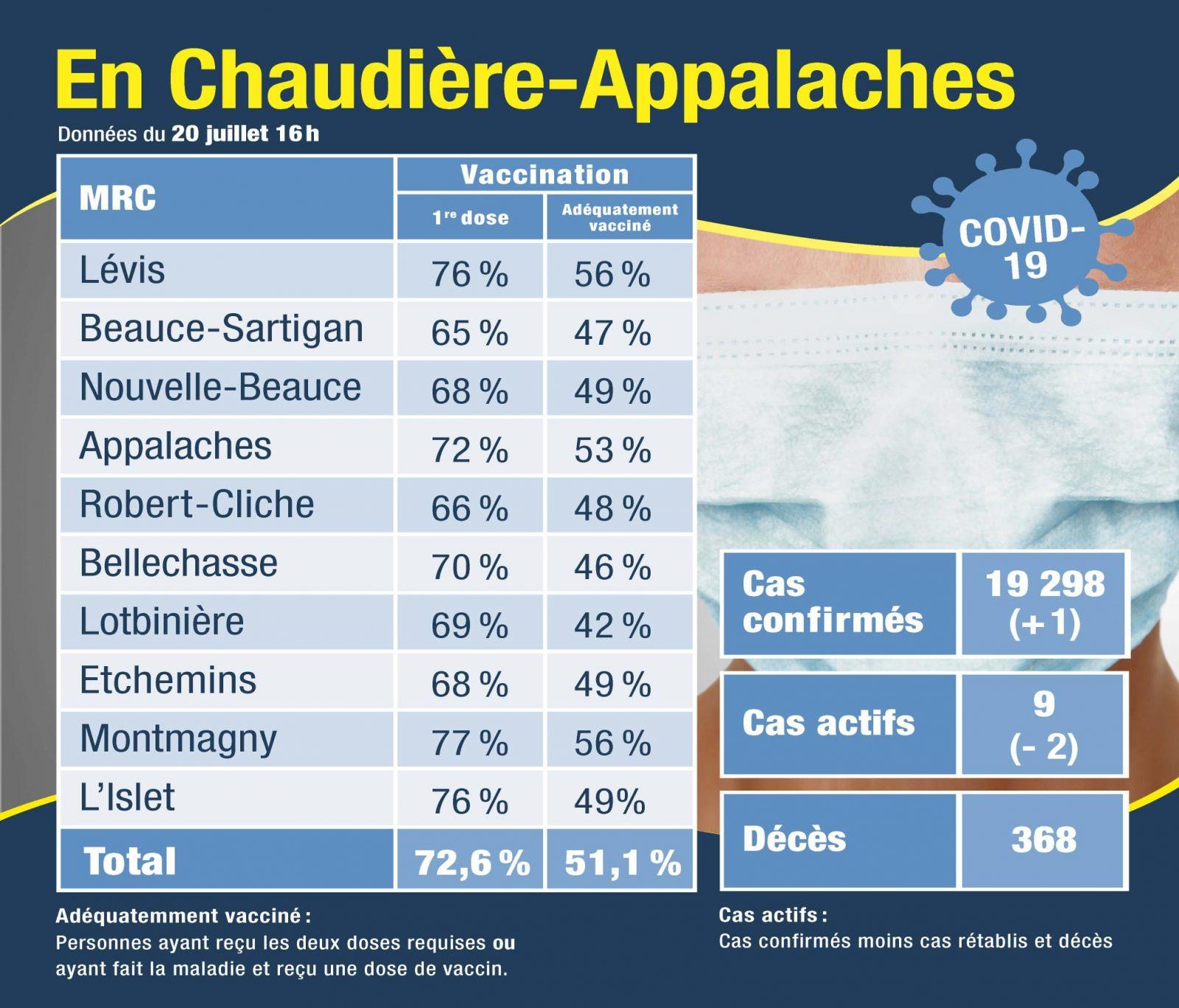 Plus de 50% de la population en Chaudière-Appalaches ont reçu leur deuxième dose