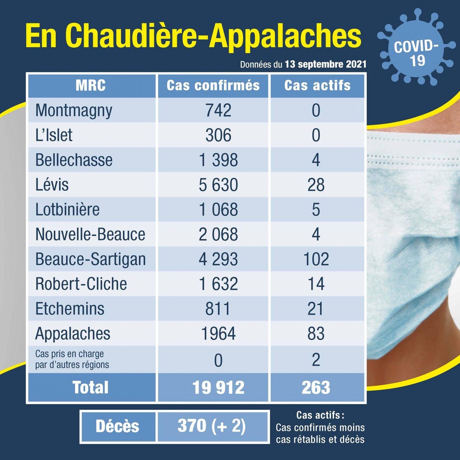 Un décès supplémentaire répertorié dans la MRC de Montmagny