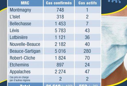 103 nouveaux cas en Chaudière-Appalaches