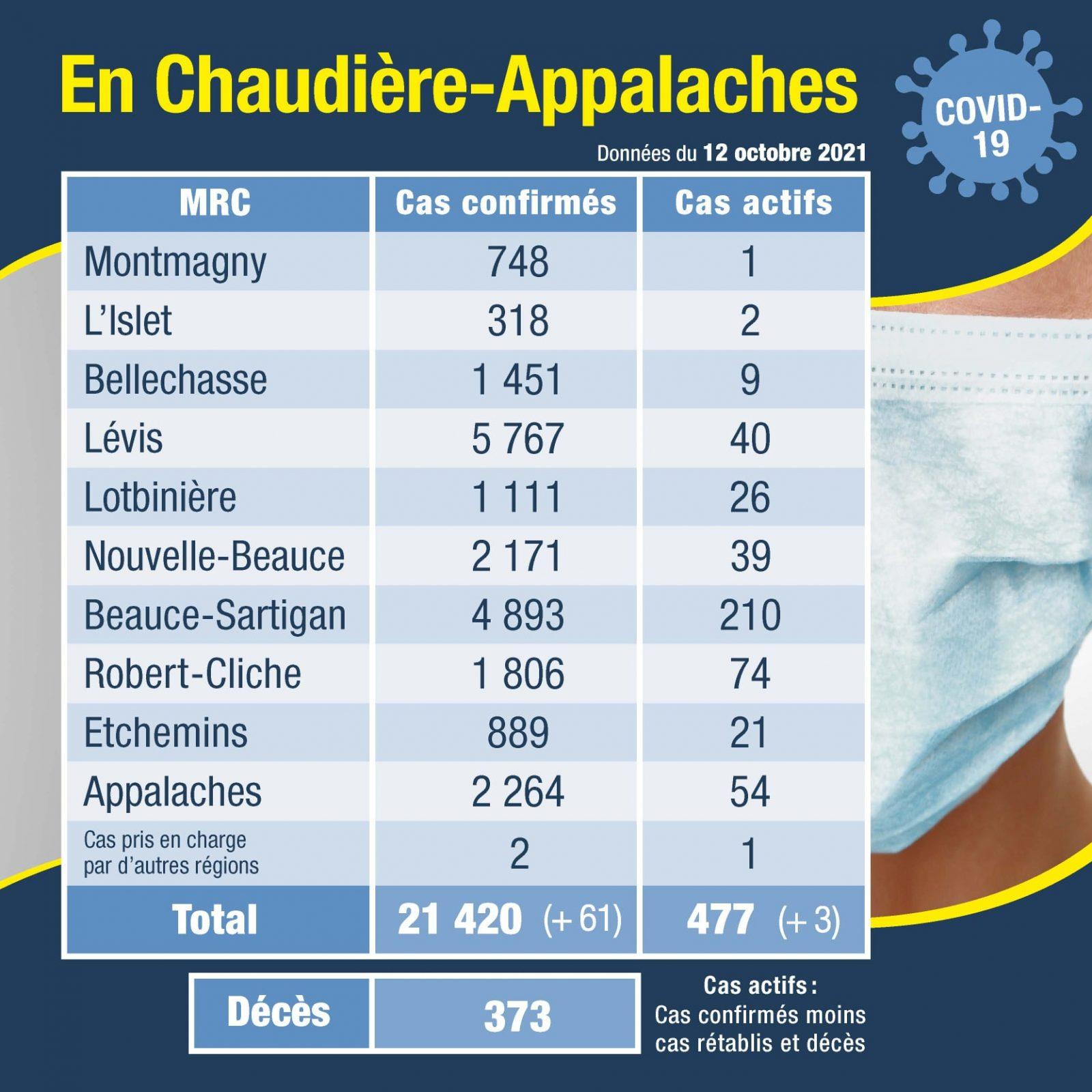 61 nouveaux cas en Chaudière-Appalaches
